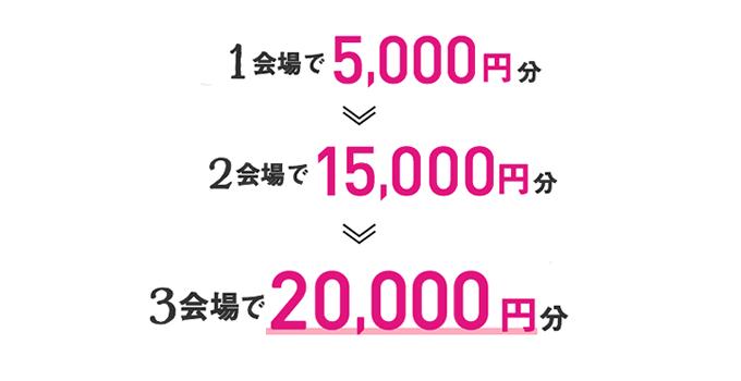 ゼクシィ式場探しキャンペーン20,000円